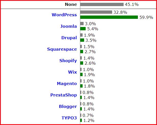 Listado de los 10 gestores de contenido más usados
